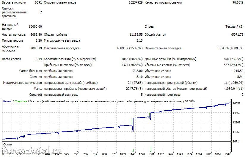 Orachimaru GBP/USD. Таймфрейм М5.