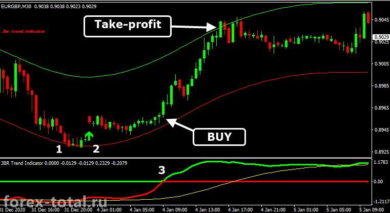Торговая стратегия JBR Trend. Сдека на покупку