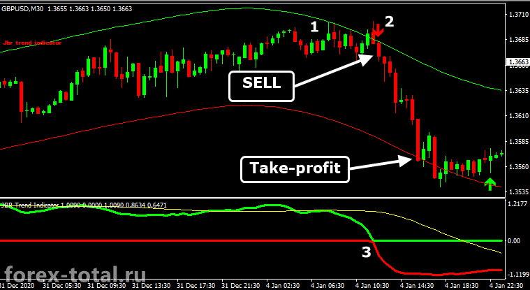 Торговая стратегия JBR Trend. Сдека на продажу
