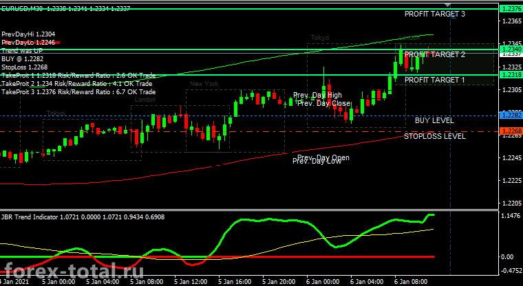 торговая стратегия JBR Trend