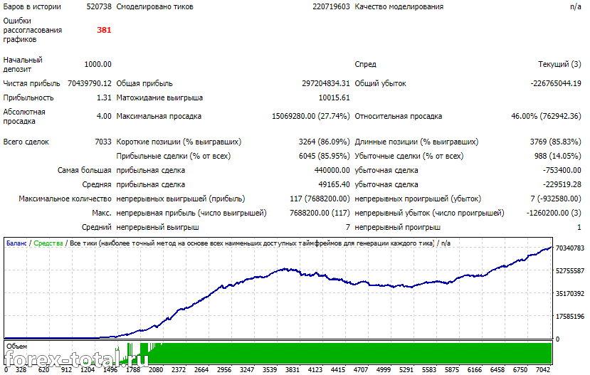 EUR/USD стандартные настройки 2000-2020 годы с динамическим лотом