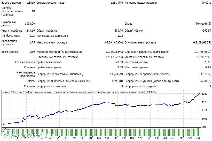 EUR/USD стандартные настройки 2020 год