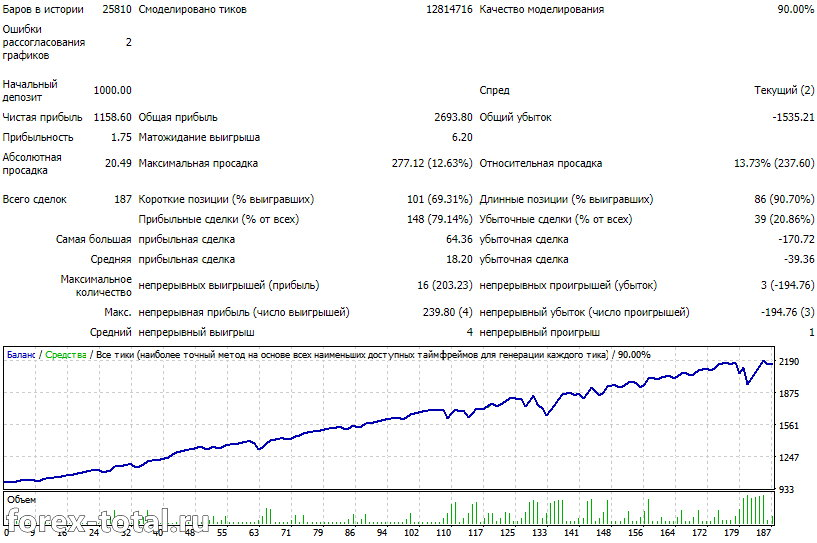 EUR/USD после оптимизации 2020 год