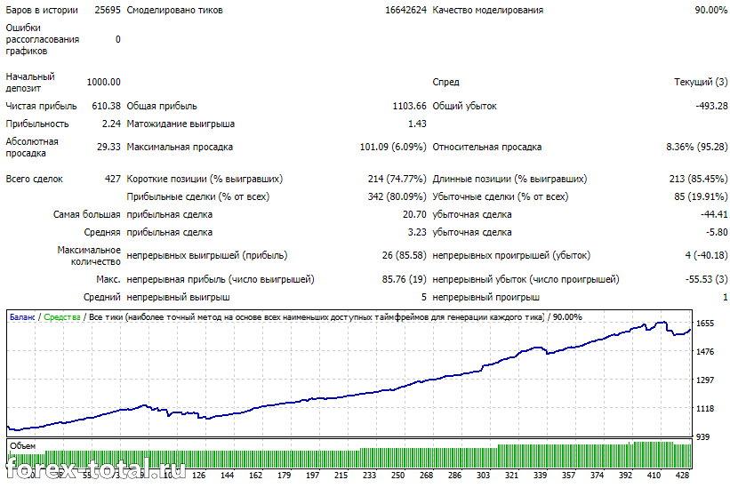 GBP/USD стандартные настройки 2019 год