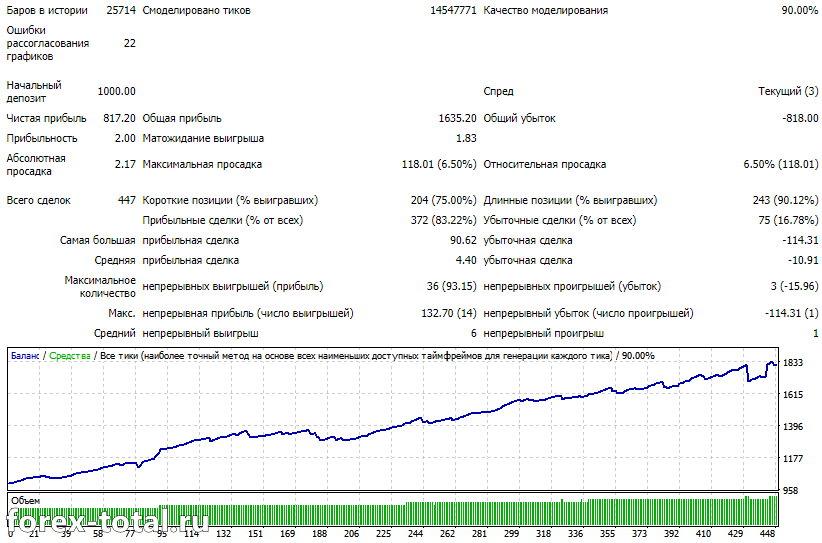 GBP/USD стандартные настройки 2020 год