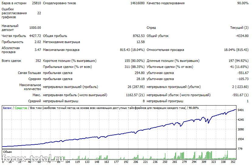 GBP/USD после оптимизации 2020 год