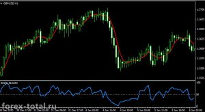 Торговая стратегия на индикаторах SMA5 и RSI5