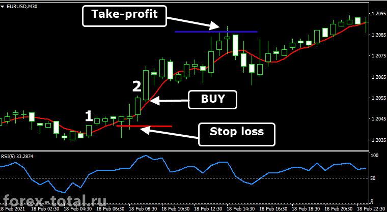 Торговая стратегия на индикаторах SMA5 и RSI5. Покупка
