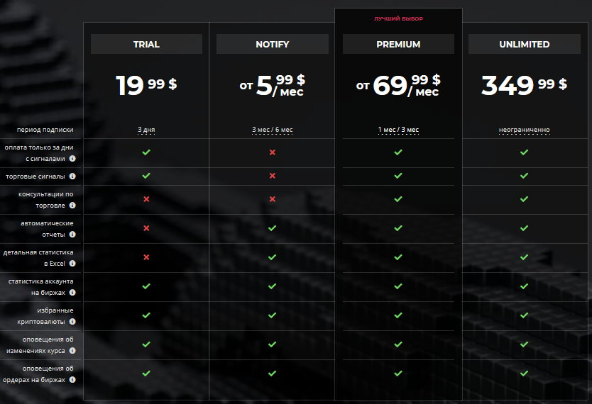 Стоимость сигналов Crypto Raiders
