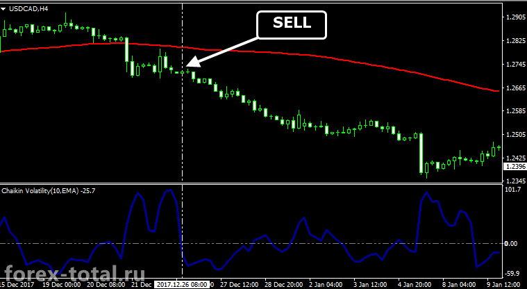 Торговля по индикатору волатильности Чайкина