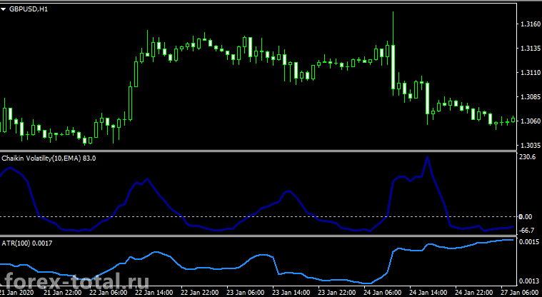 Индикатор волатильности Чайкина и ATR