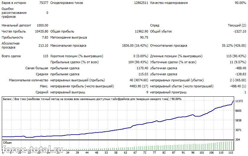 Результаты торговли BKK Scalper на паре EURUSD